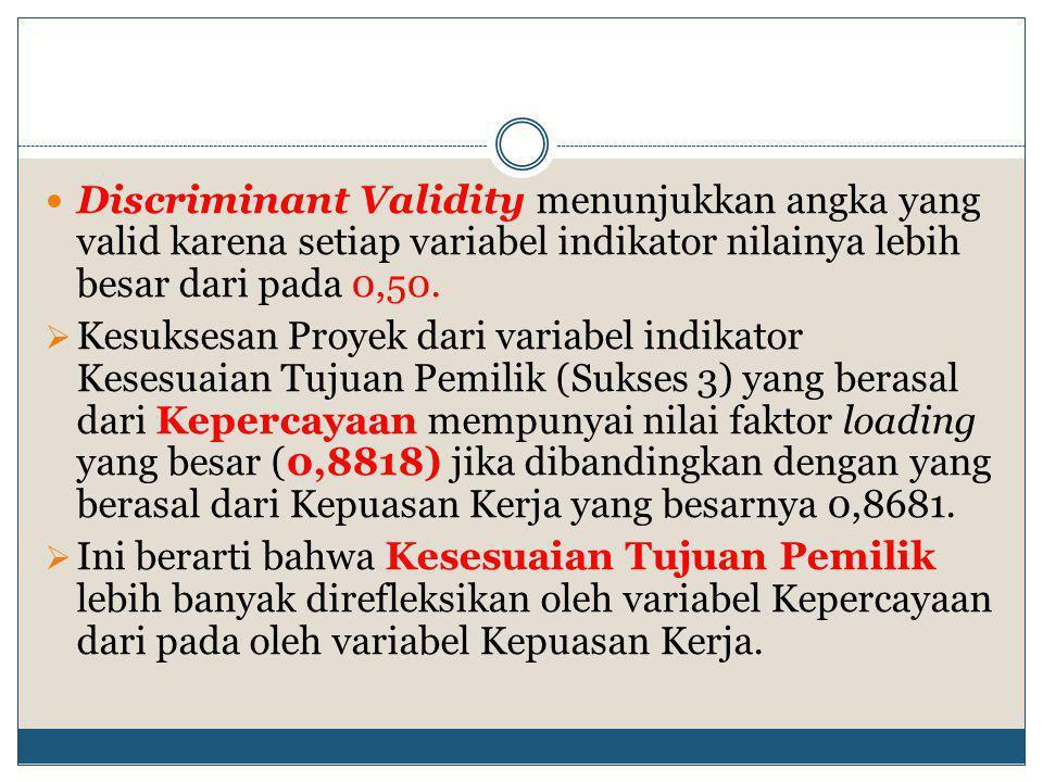  Discriminant Validity menunjukkan angka yang valid karena setiap variabel indikator nilainya lebih besar dari pada 0,50.