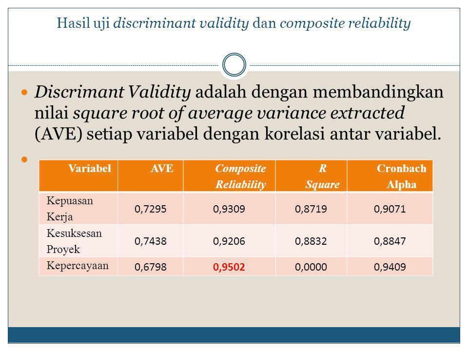 Hasil uji discriminant validity dan composite reliability  Discrimant Validity adalah dengan membandingkan nilai square root of average variance extracted (AVE) setiap variabel dengan korelasi antar variabel.
