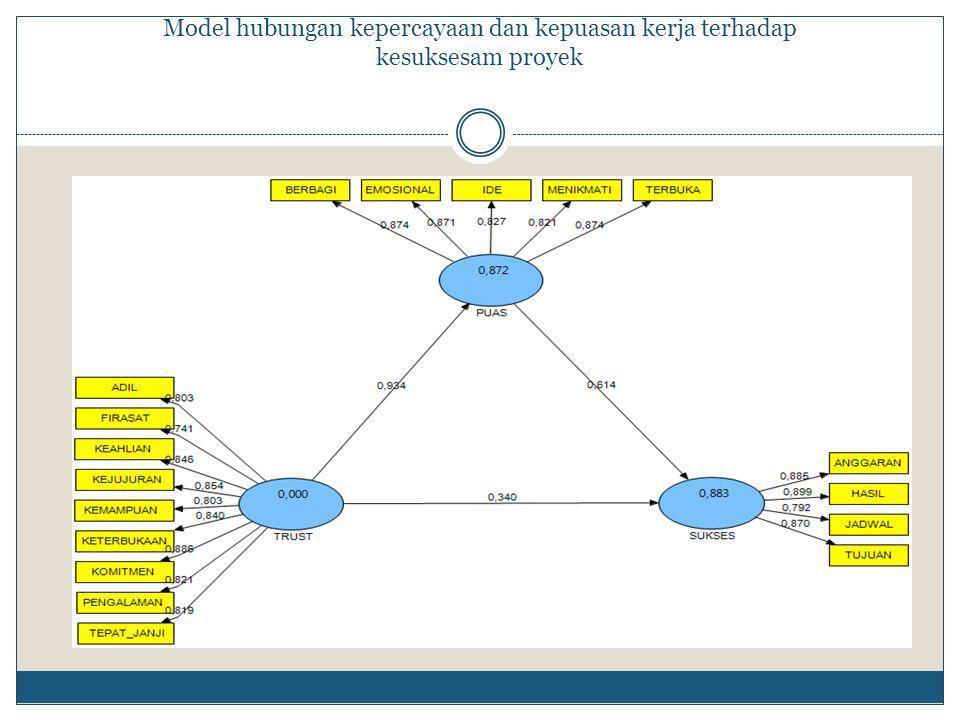 . Model hubungan kepercayaan dan kepuasan kerja terhadap kesuksesam proyek