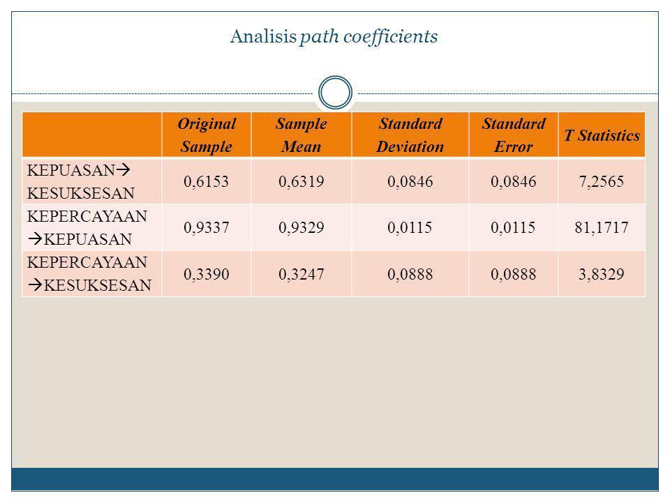 Analisis path coefficients Original Sample Sample Mean Standard Deviation Standard Error T Statistics KEPUASAN  KESUKSESAN 0,61530,63190,0846 7,2565 KEPERCAYAAN  KEPUASAN 0,93370,93290,0115 81,1717 KEPERCAYAAN  KESUKSESAN 0,33900,32470,0888 3,8329