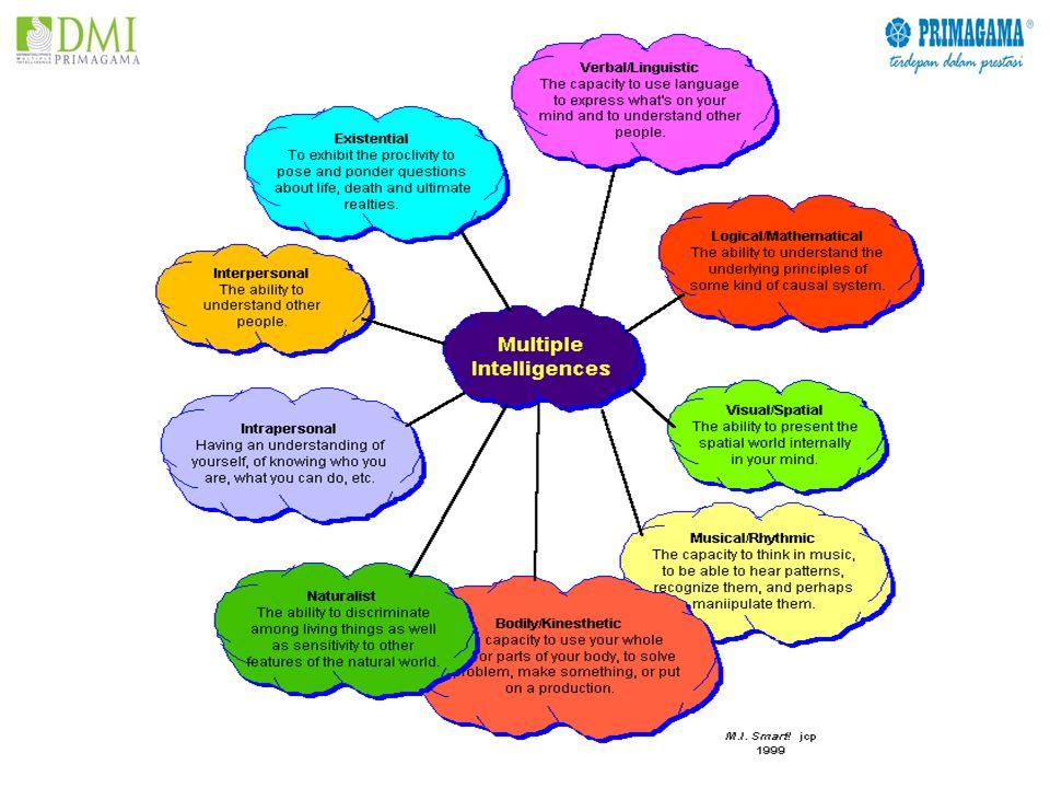 RUH PROFESIONALITAS 1.ON THE TRACK ( Punya Rule of the Games dan dapat menjiwainya ) 2.PRODUKTIVE ( Berorientasi pada Profit dan Benefit ) 3.ADAPTIF ( Punya Kesediaan dan Kemampuan untuk menyesuaikan diri terhadap Perubahan Lingkungan Bisnis / Sosial dan Perubahan sifat Komunitasnya ) 4.VISIONER ( Dapat mengelola Karir dan Masa depannya sendiri )