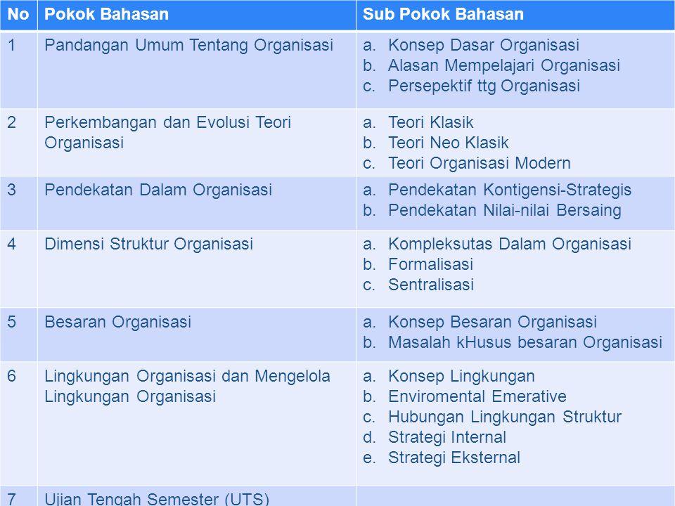 NoPokok BahasanSub Pokok Bahasan 8UTS 9Desain Organisasia.