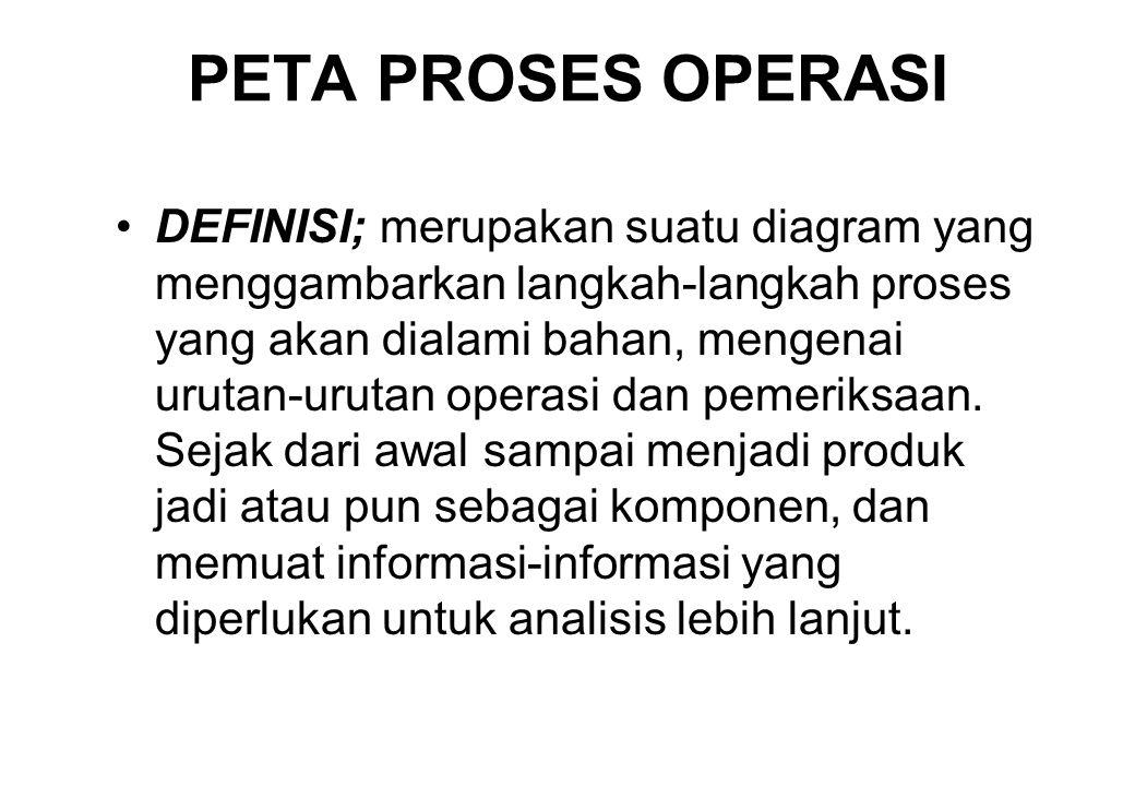 PETA PROSES OPERASI •DEFINISI; merupakan suatu diagram yang menggambarkan langkah-langkah proses yang akan dialami bahan, mengenai urutan-urutan opera