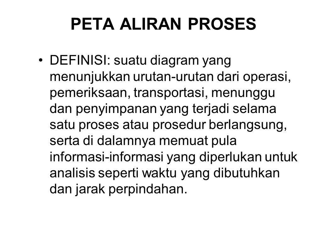 PETA ALIRAN PROSES •DEFINISI: suatu diagram yang menunjukkan urutan-urutan dari operasi, pemeriksaan, transportasi, menunggu dan penyimpanan yang terj