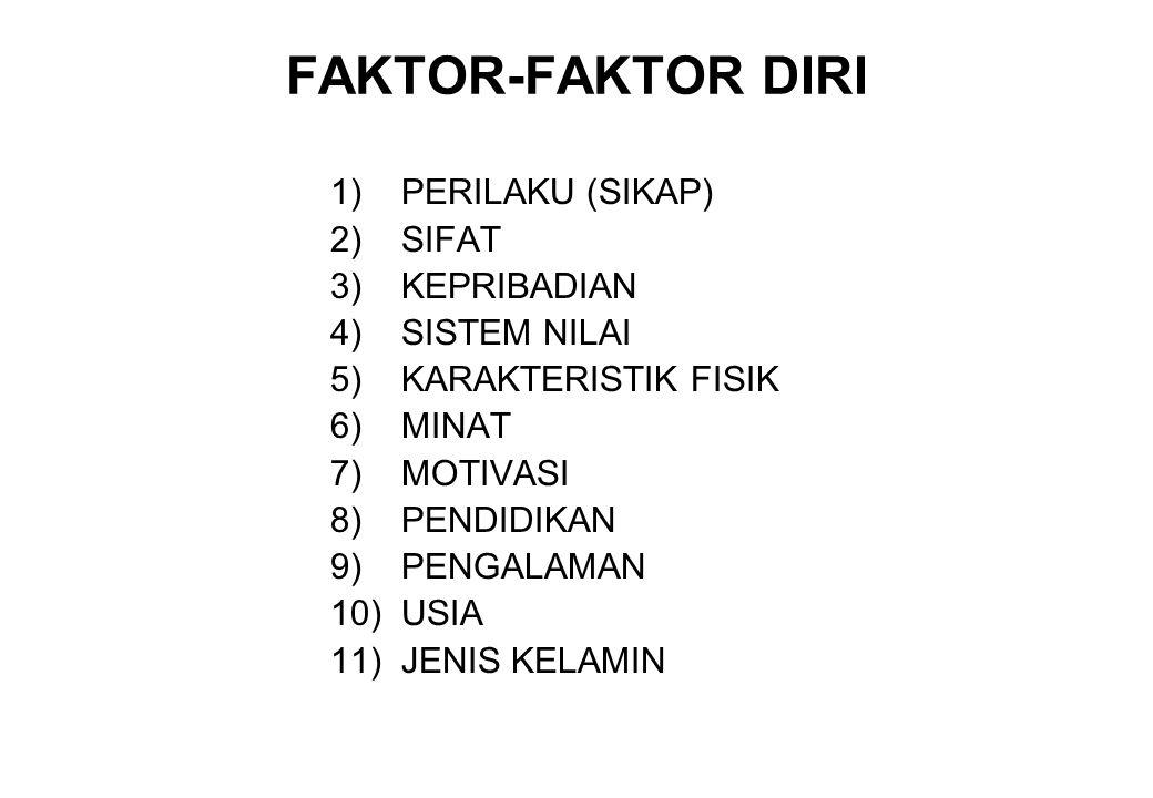 FAKTOR-FAKTOR DIRI 1)PERILAKU (SIKAP) 2)SIFAT 3)KEPRIBADIAN 4)SISTEM NILAI 5)KARAKTERISTIK FISIK 6)MINAT 7)MOTIVASI 8)PENDIDIKAN 9)PENGALAMAN 10)USIA