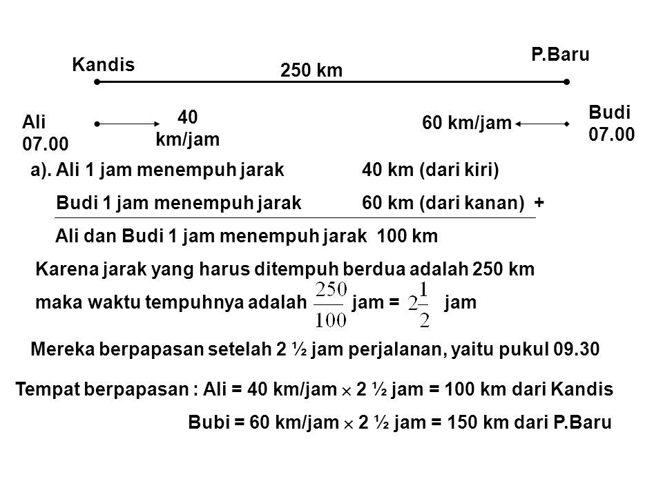 Kandis P.Baru 250 km Ali 07.00 40 km/jam Budi 07.00 60 km/jam a).