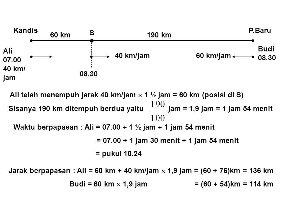  KandisP.Baru S Ali 07.00 40 km/ jam Budi 08.30 08.30 60 km190 km 40 km/jam60 km/jam Ali telah menempuh jarak 40 km/jam  1 ½ jam = 60 km (posisi di S) Sisanya 190 km ditempuh berdua yaitu jam = 1,9 jam = 1 jam 54 menit Waktu berpapasan : Ali = 07.00 + 1 ½ jam + 1 jam 54 menit = 07.00 + 1 jam 30 menit + 1 jam 54 menit = pukul 10.24 Jarak berpapasan : Ali = 60 km + 40 km/jam  1,9 jam = (60 + 76)km = 136 km Budi = 60 km  1,9 jam = (60 + 54)km = 114 km