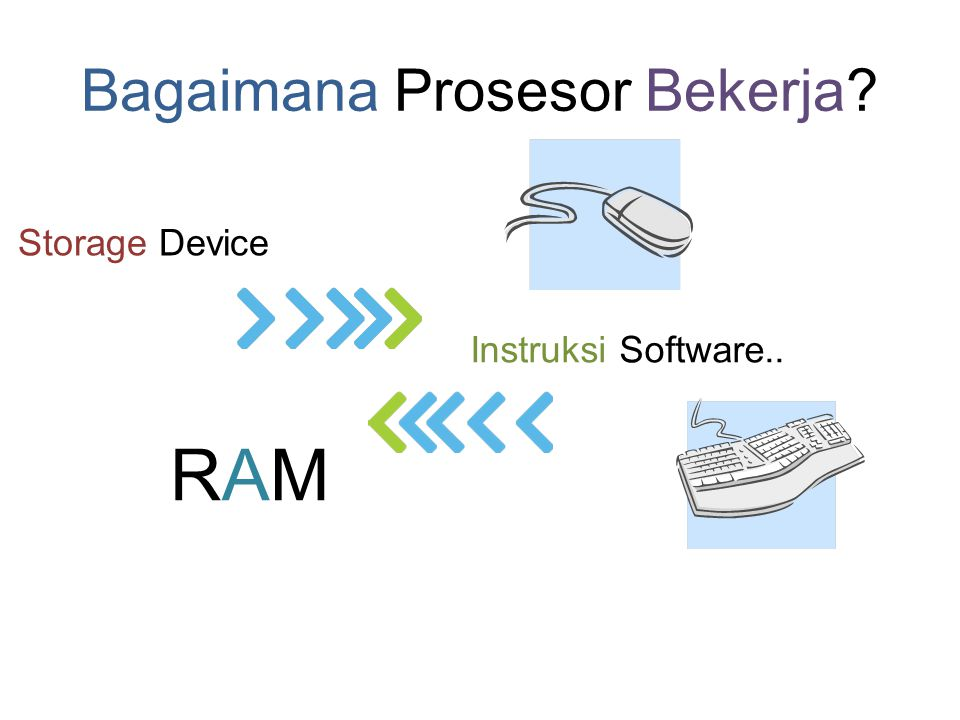 Bagian/Komponen Prosesor •ALU (Arithmetic and Logical Unit) •CU (Control Unit) •MU (Memory Unit)