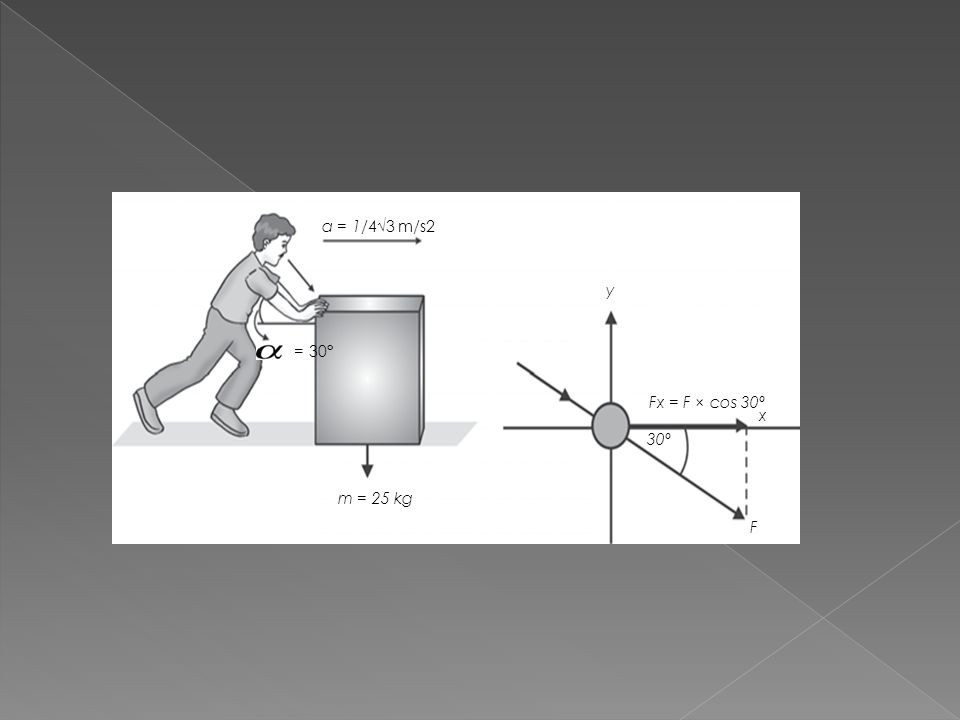 a = 1/4√3 m/s2 = 30° m = 25 kg Fx = F × cos 30º 30º y x F