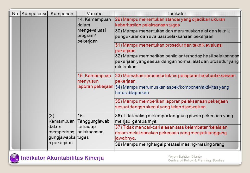 NoKompetensiKomponenVariabelIndikator 14. Kemampuan dalam mengevaluasi program/ pekerjaan 29) Mampu menentukan standar yang dijadikan ukuran keberhasi