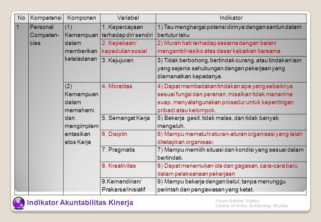 NoKompetensiKomponenVariabelIndikator 1 Personal Competen- cies (1) Kemampuan dalam memberikan keteladanan 1.