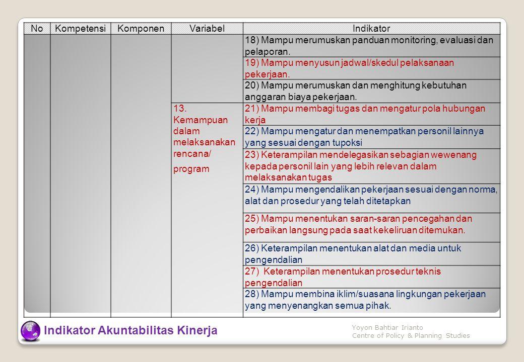 NoKompetensiKomponenVariabelIndikator 18) Mampu merumuskan panduan monitoring, evaluasi dan pelaporan.