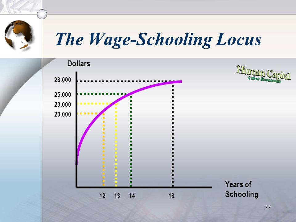 32 The Wage-Schooling Locus •Wage-Schooling Locus menggambarkan tingkat upah yang dibayarkan employer untuk tingkat pendidikan tertentu. •Ditentukan o