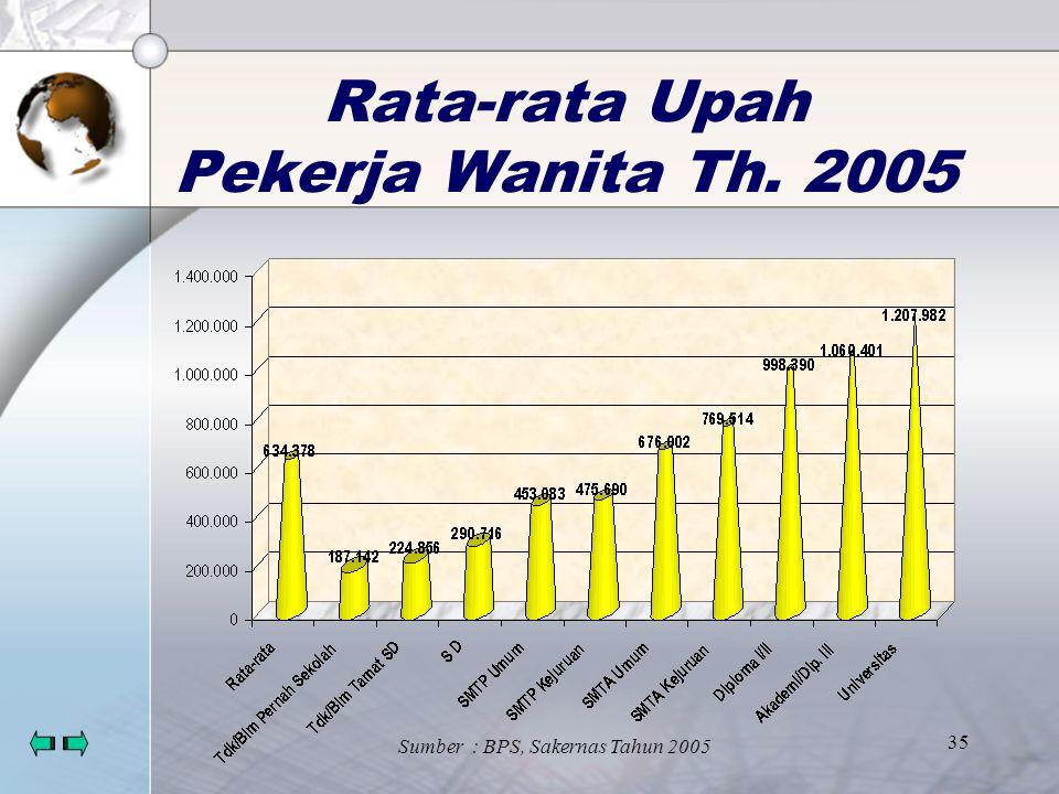 34 Rata-rata Upah Pekerja Pria Th. 2005 Sumber : BPS, Sakernas Tahun 2005
