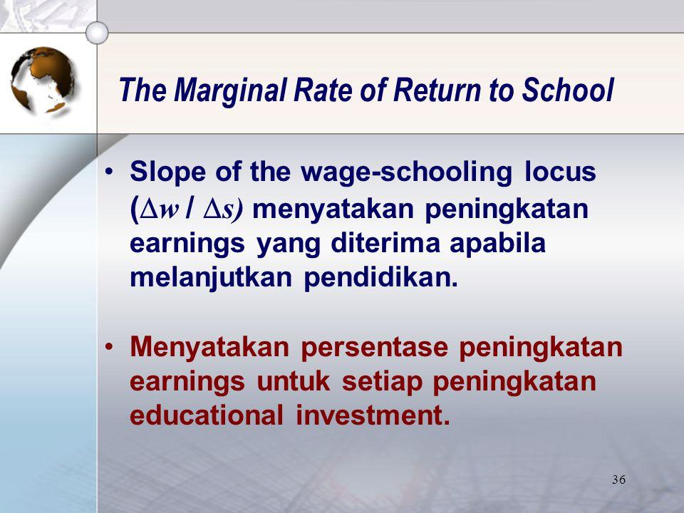 35 Rata-rata Upah Pekerja Wanita Th. 2005 Sumber : BPS, Sakernas Tahun 2005