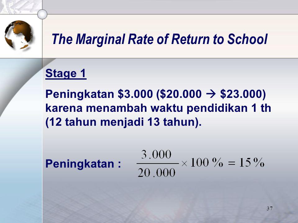 36 The Marginal Rate of Return to School •Slope of the wage-schooling locus (  w /  s) menyatakan peningkatan earnings yang diterima apabila melanjutkan pendidikan.