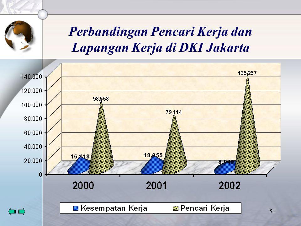50 Penduduk usia 15 tahun yang mencari kerja di Surabaya Th.2003