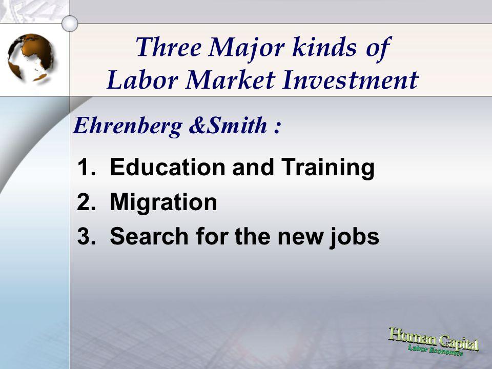 29 Bila Interest : 5% maka : Present Value of Age-Earning Profile Karena PV SMU < PV KUL : Worker melanjutkan pendidikan