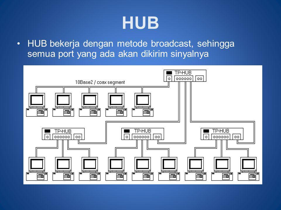 HUB •HUB bekerja dengan metode broadcast, sehingga semua port yang ada akan dikirim sinyalnya