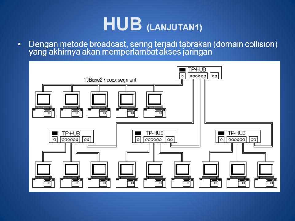 HUB (LANJUTAN1) •Dengan metode broadcast, sering terjadi tabrakan (domain collision) yang akhirnya akan memperlambat akses jaringan