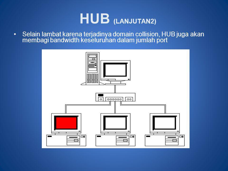 HUB (LANJUTAN2) •Selain lambat karena terjadinya domain collision, HUB juga akan membagi bandwidth keseluruhan dalam jumlah port