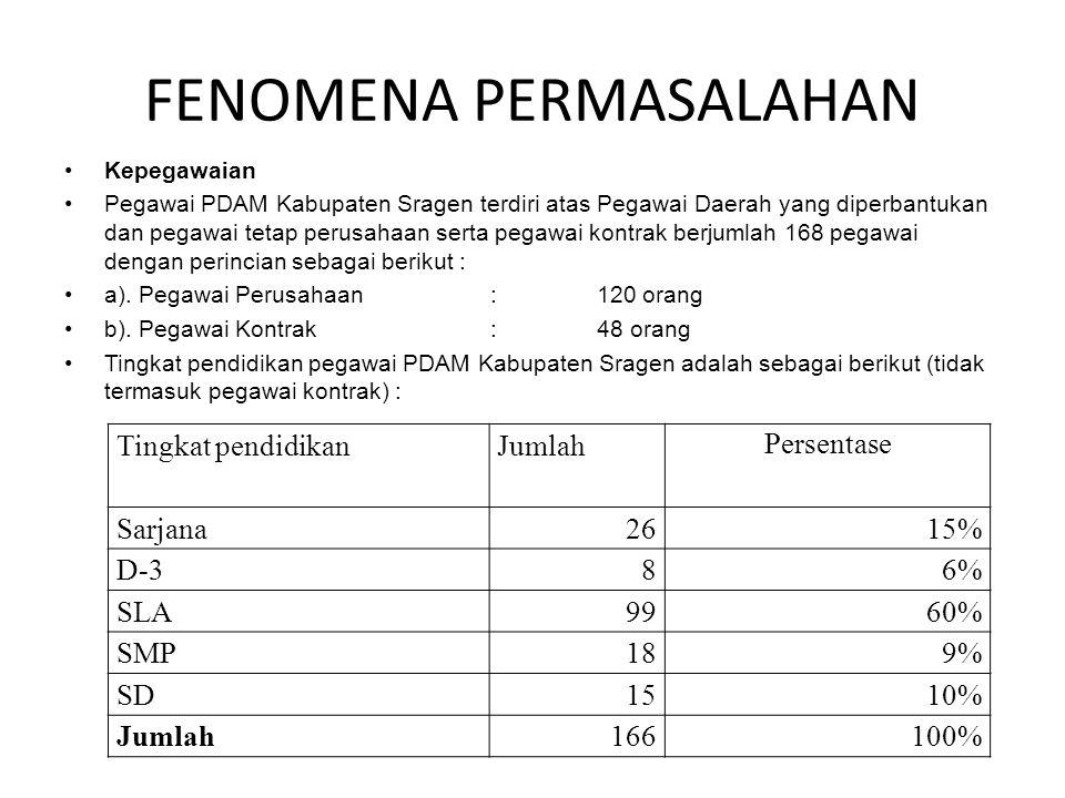 FENOMENA PERMASALAHAN •Kepegawaian •Pegawai PDAM Kabupaten Sragen terdiri atas Pegawai Daerah yang diperbantukan dan pegawai tetap perusahaan serta pe