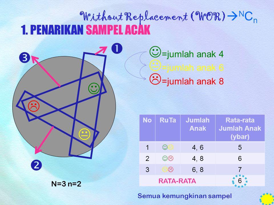 Without Replacement (WOR)  N C n 1. PENARIKAN SAMPEL ACAK        =jumlah anak 4  =jumlah anak 8  =jumlah anak 6 N=3 n=2 NoRuTaJumlah Anak Ra