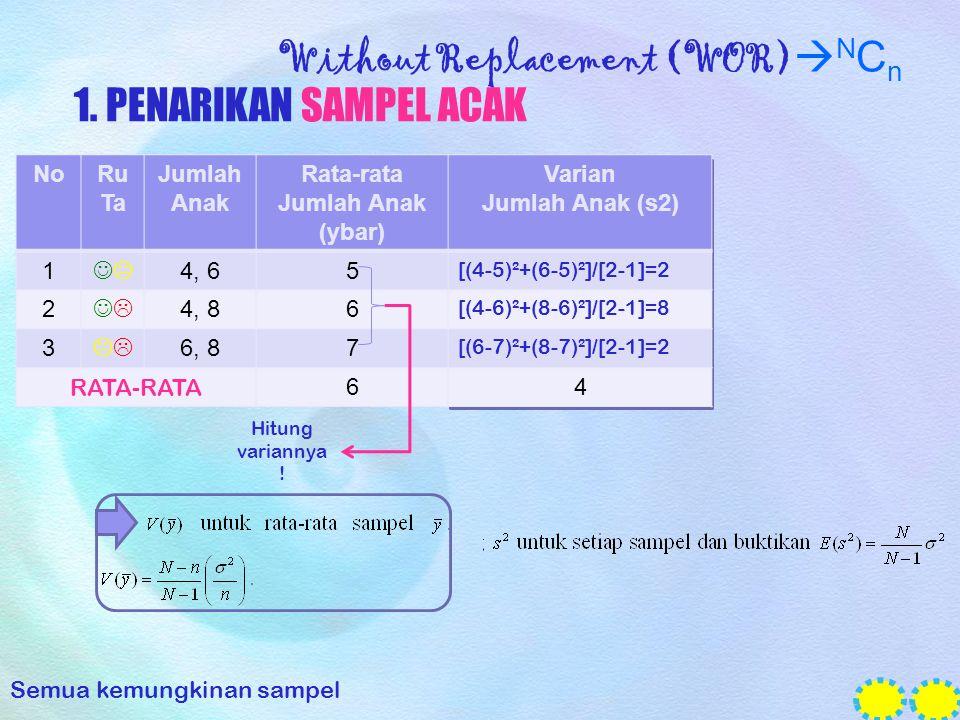 Without Replacement (WOR)  N C n 1. PENARIKAN SAMPEL ACAK NoRu Ta Jumlah Anak Rata-rata Jumlah Anak (ybar) Varian Jumlah Anak (s2) 1  4, 65 [(4-5