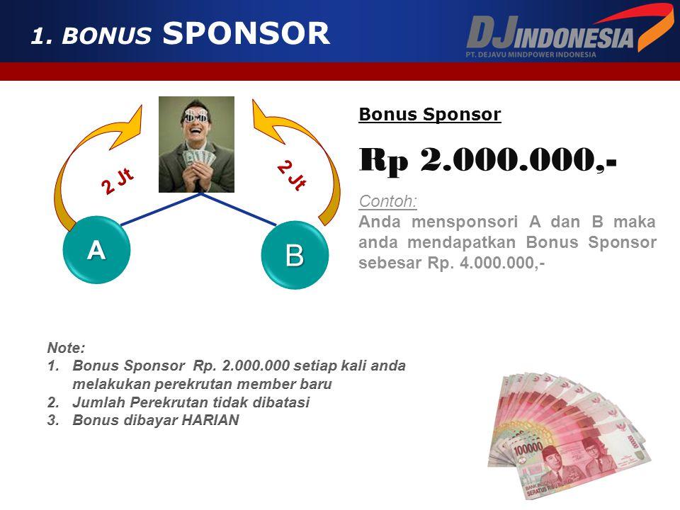 BONUS BONUS-BONUS DJ 1.Bonus SponsorRp 2,000,000,- 2.Bonus Pasangan/PairingRp 300,000,- 3.Bonus Auto-Maintain2% - 10% 4.Bonus RewardRp 150jt – 3 Milya