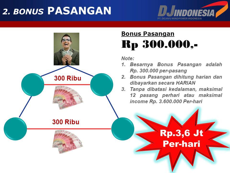 A Bonus Sponsor Rp 2.000.000,- 1. BONUS SPONSORB Contoh: Anda mensponsori A dan B maka anda mendapatkan Bonus Sponsor sebesar Rp. 4.000.000,-