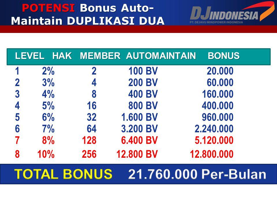 3. Bonus Auto-Maintain LEVELHAK 12% 23% 34% 45% 56% 67% 78% 810% TOTAL45% Note: 1.Bonus Auto-Maintain dibayar secara bulanan otomatis langsung ke Reke