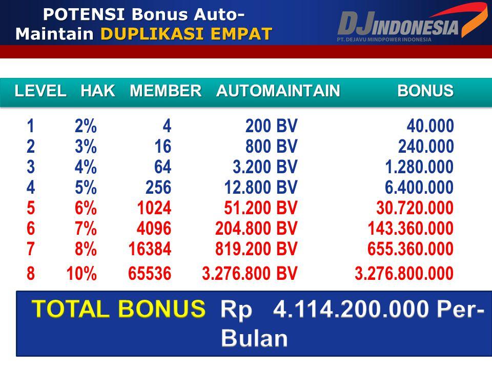 POTENSI Bonus Auto- Maintain DUPLIKASI DUA LEVEL HAK MEMBER AUTOMAINTAIN BONUS LEVEL HAK MEMBER AUTOMAINTAIN BONUS 1 2% 2 100 BV 20.000 2 3% 4 200 BV