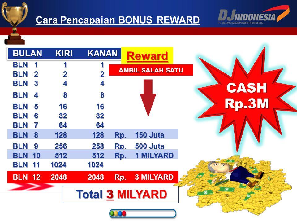 ANDA PlanAPlanA Memenuhi Syarat KUALIFIKASI Leader Reward Rp. 6.250.000 Note: •System akan memotong secara otomatis bonus harian anda sebesar 40%, hin