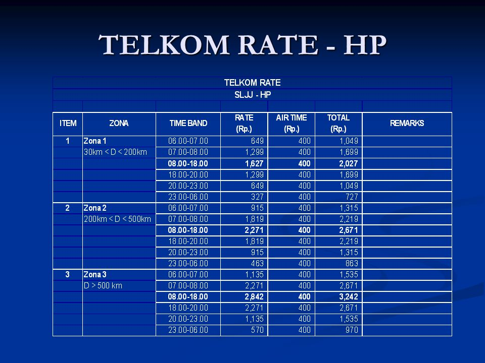 TELKOM RATE - HP