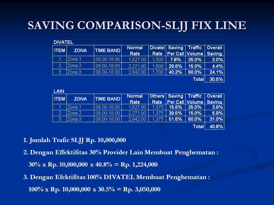 SAVING COMPARISON-SLJJ FIX LINE 1. Jumlah Trafic SLJJ Rp. 10,000,000 2. Dengan Effektifitas 30% Provider Lain Membuat Penghematan : 30% x Rp. 10,000,0