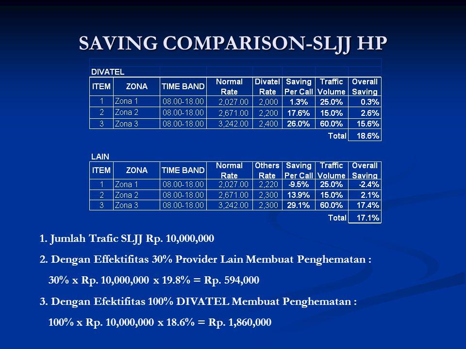 SAVING COMPARISON-SLJJ HP 1. Jumlah Trafic SLJJ Rp. 10,000,000 2. Dengan Effektifitas 30% Provider Lain Membuat Penghematan : 30% x Rp. 10,000,000 x 1