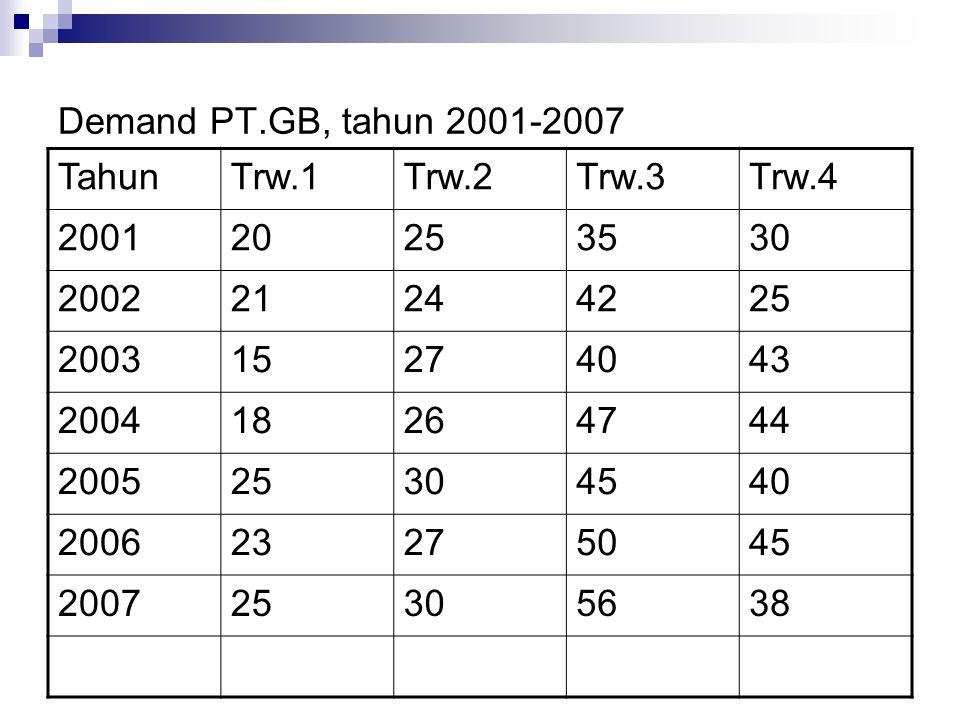 Demand PT.GB, tahun 2001-2007 TahunTrw.1Trw.2Trw.3Trw.4 200120253530 200221244225 200315274043 200418264744 200525304540 200623275045 200725305638