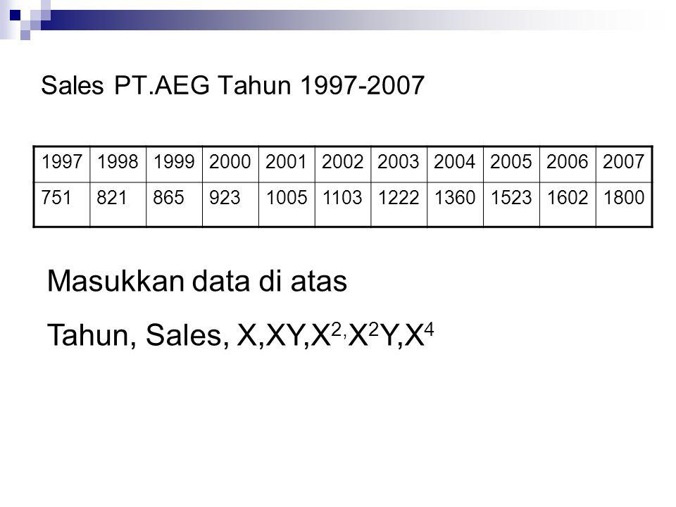 Sales PT.AEG Tahun 1997-2007 19971998199920002001200220032004200520062007 7518218659231005110312221360152316021800 Masukkan data di atas Tahun, Sales,