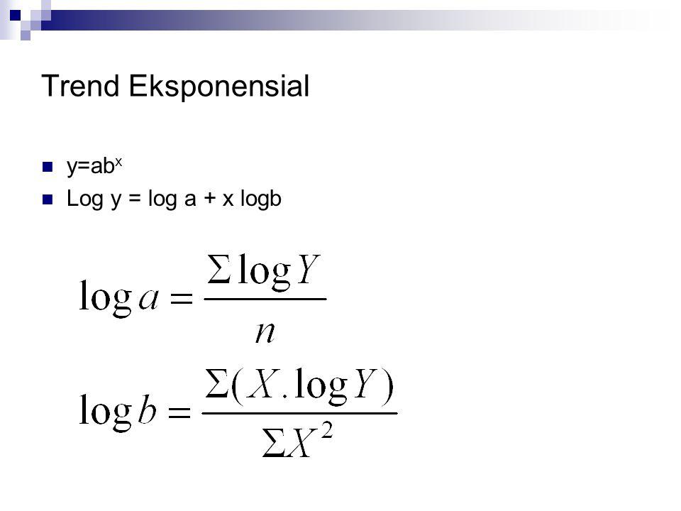 Trend Eksponensial  y=ab x  Log y = log a + x logb
