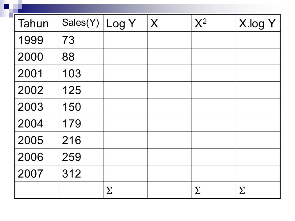 Tahun Sales(Y) Log YXX2X2 X.log Y 199973 200088 2001103 2002125 2003150 2004179 2005216 2006259 2007312 ƩƩƩ