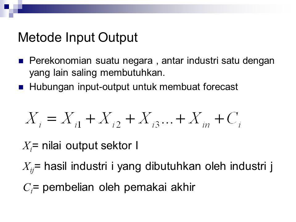 Metode Input Output  Perekonomian suatu negara, antar industri satu dengan yang lain saling membutuhkan.  Hubungan input-output untuk membuat foreca