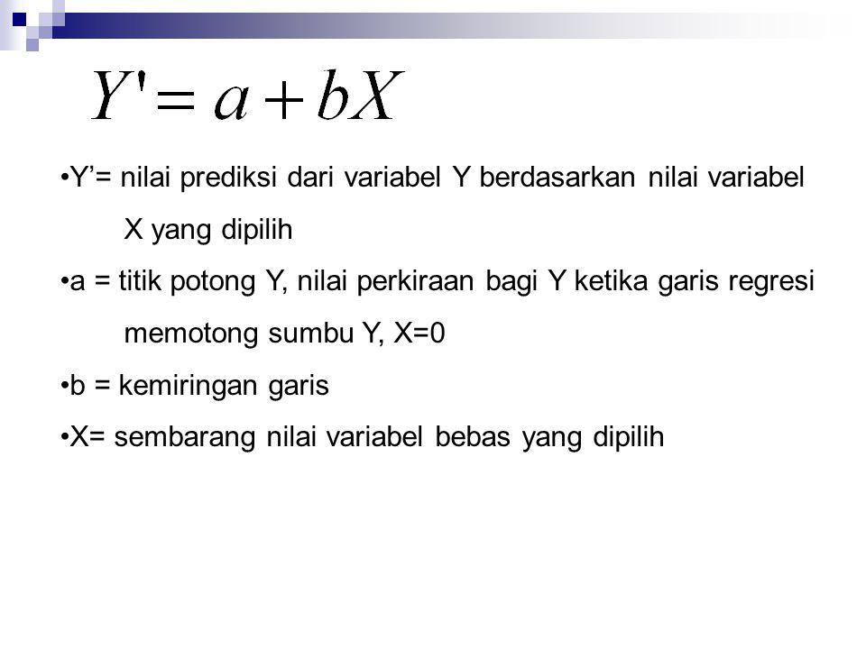 •Y'= nilai prediksi dari variabel Y berdasarkan nilai variabel X yang dipilih •a = titik potong Y, nilai perkiraan bagi Y ketika garis regresi memoton