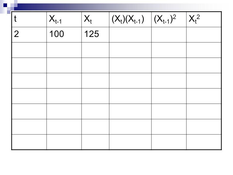 tX t-1 XtXt (X t )(X t-1 )(X t-1 ) 2 Xt2Xt2 2100125