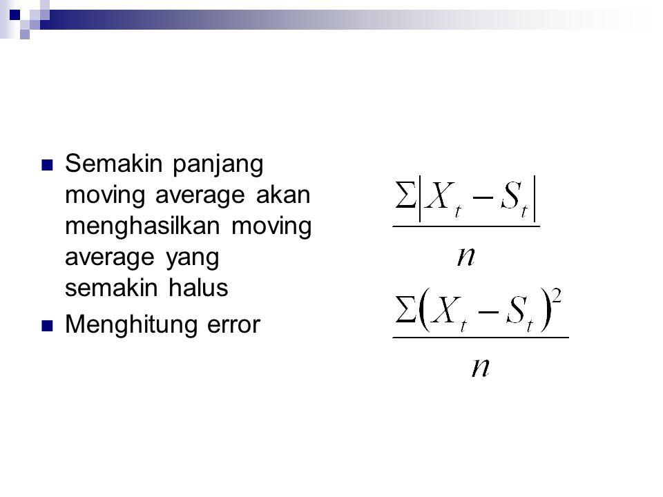  Semakin panjang moving average akan menghasilkan moving average yang semakin halus  Menghitung error