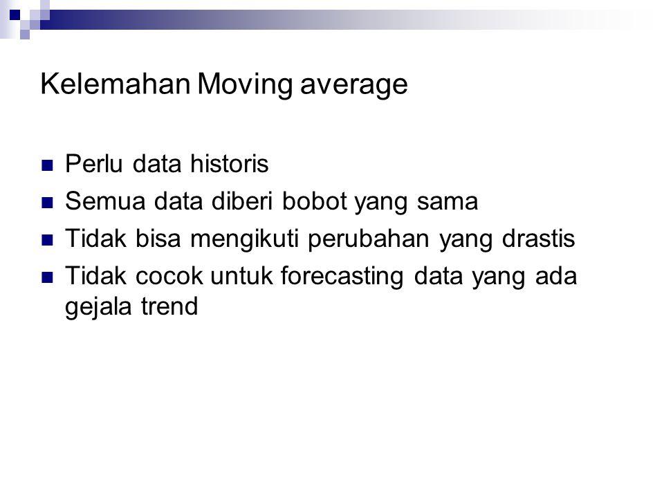 Kelemahan Moving average  Perlu data historis  Semua data diberi bobot yang sama  Tidak bisa mengikuti perubahan yang drastis  Tidak cocok untuk f