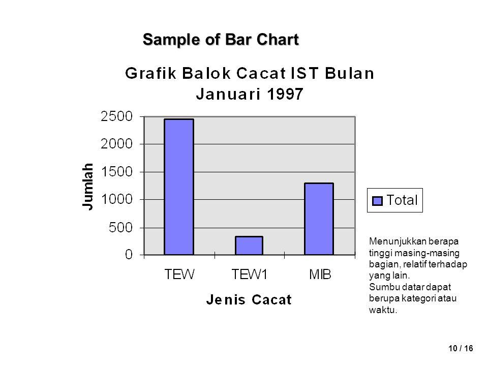 10 / 16 Sample of Bar Chart Menunjukkan berapa tinggi masing-masing bagian, relatif terhadap yang lain. Sumbu datar dapat berupa kategori atau waktu.