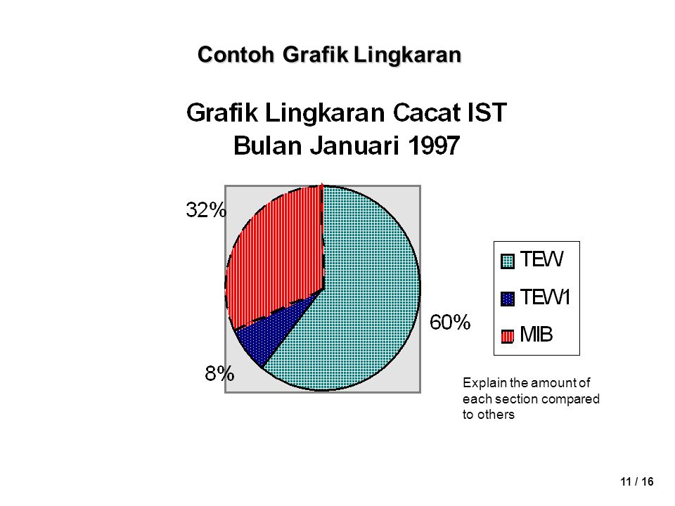 11 / 16 Contoh Grafik Lingkaran Explain the amount of each section compared to others