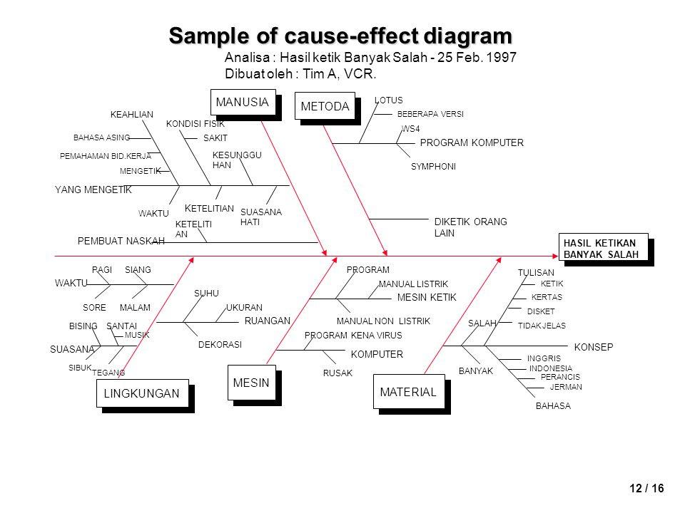12 / 16 Sample of cause-effect diagram BAHASA MANUSIA METODA LOTUS DIKETIK ORANG LAIN BEBERAPA VERSI WS4 SYMPHONI PROGRAM KOMPUTER PEMAHAMAN BID.KERJA BAHASA ASING KEAHLIAN MENGETI K YANG MENGETIK KONDISI FISIK SAKIT MESIN KESUNGGU HAN WAKTU K ETELITIAN SUASANA HATI KETELITI AN PEMBUAT NASKAH LINGKUNGAN WAKTU PAGISIANG SOREMALAM SUASANA BISINGSANTAI MUSIK SIBUK TEGANG UKURAN DEKORASI RUANGAN SUHU MANUAL LISTRIK MANUAL NON LISTRIK MESIN KETIK PROGRAM RUSAK KOMPUTER PROGRAM KENA VIRUS MATERIAL TULISAN DISKET KERTAS KETIK TIDAK JELAS KONSEP INGGRIS INDONESIA PERANCIS JERMAN SALAH BANYAK HASIL KETIKAN BANYAK SALAH Analisa : Hasil ketik Banyak Salah - 25 Feb.