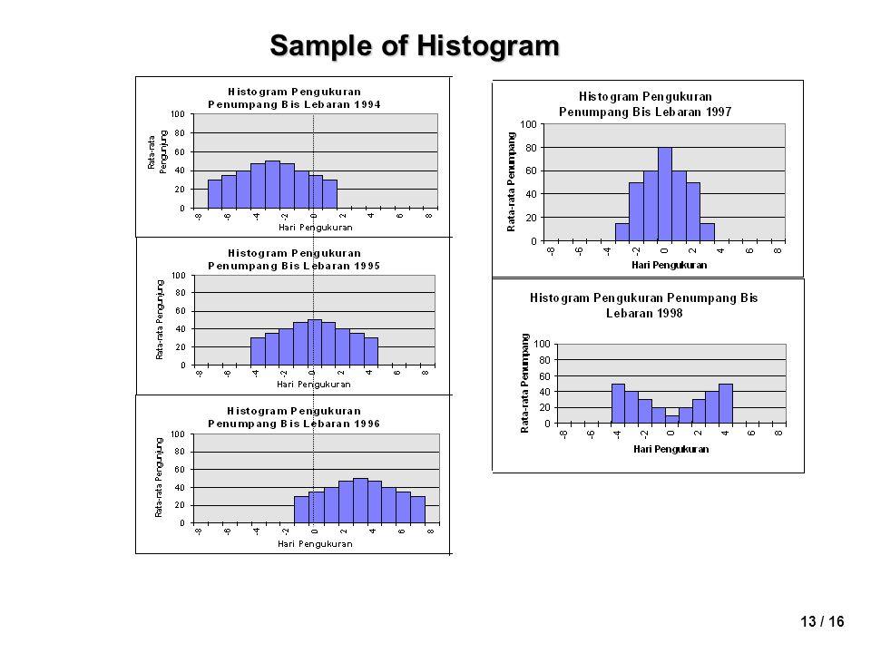 13 / 16 Sample of Histogram