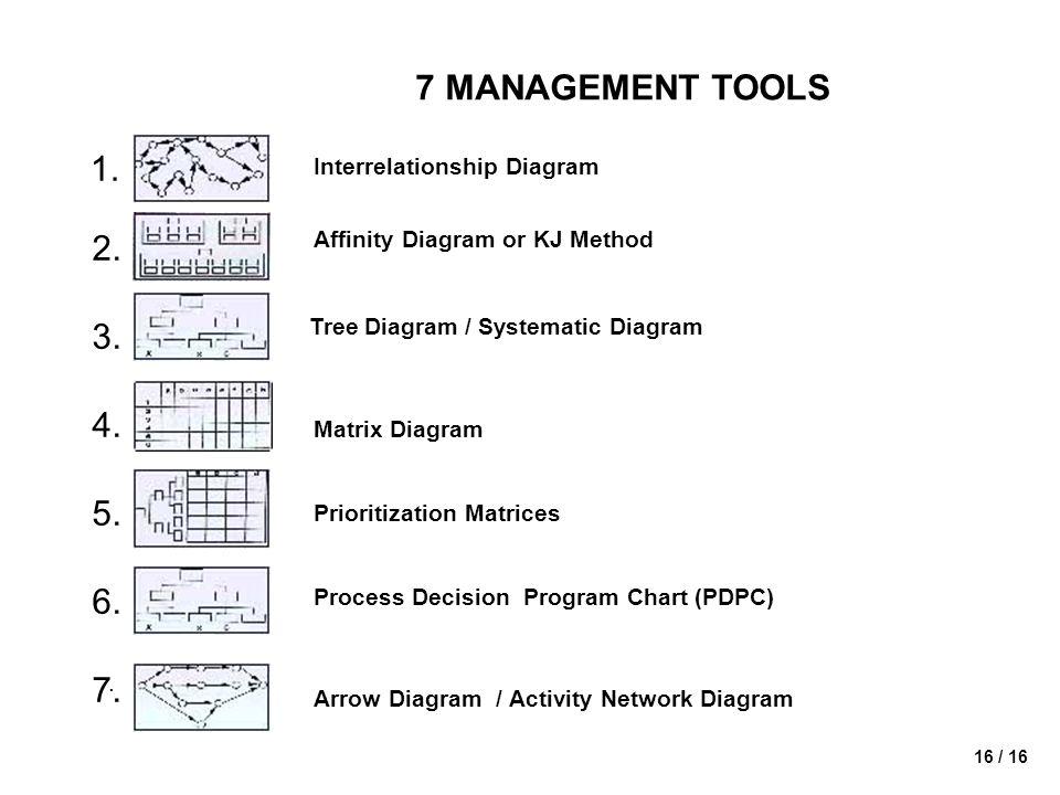 16 / 16 7 MANAGEMENT TOOLS Interrelationship Diagram Affinity Diagram or KJ Method Tree Diagram / Systematic Diagram Matrix Diagram Prioritization Matrices Process Decision Program Chart (PDPC) Arrow Diagram / Activity Network Diagram 1.